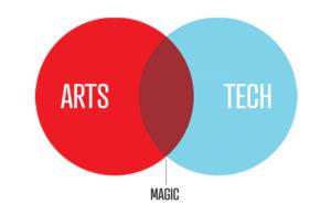 Como a tecnologia está transformando o mundo da arte